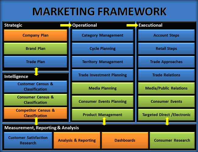 Brand & Trade Marketing Framework