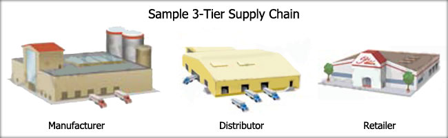 3-Tier Supply Chain