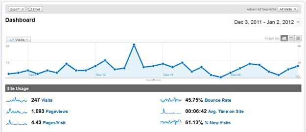 google-analytics-dashboard-old