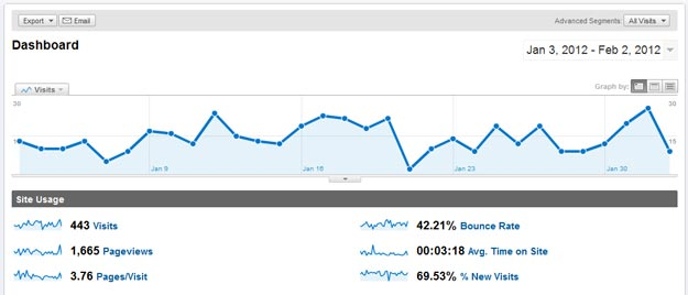 Google Analytics Dashboard WordPress