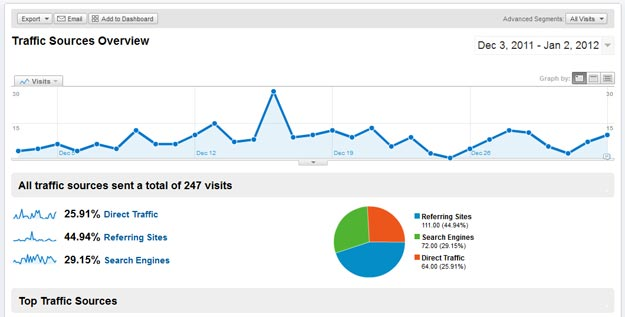 Google Analytics Traffic Sources Old