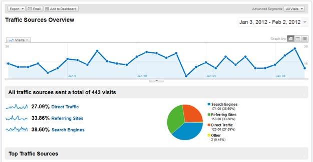 Google Analytics Traffic Sources WordPress