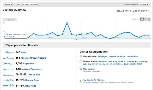Google Analytics Visitors Old