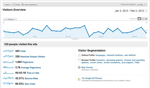 Google Analytics Visitors WordPress