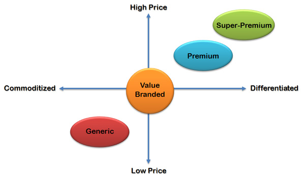 Graph Showing Price Positioning Matrix