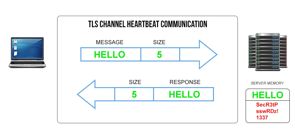 Clean TLS Communication Diagram - What Is Heartbleed?